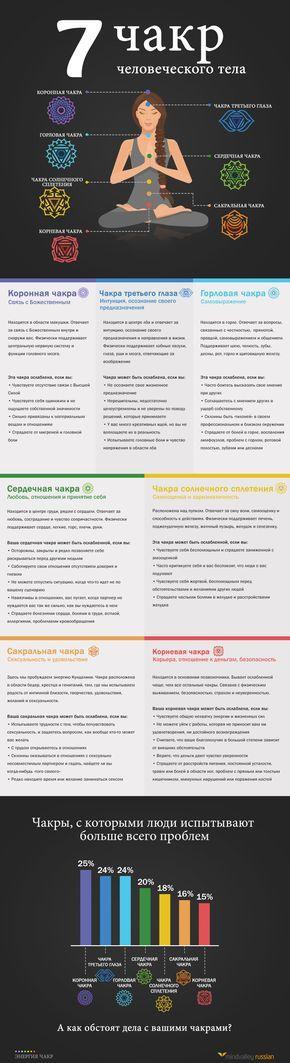 Энергия чакр | Инфографика про чакры
