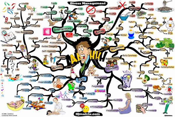 stress management mind map | fitness and health ...