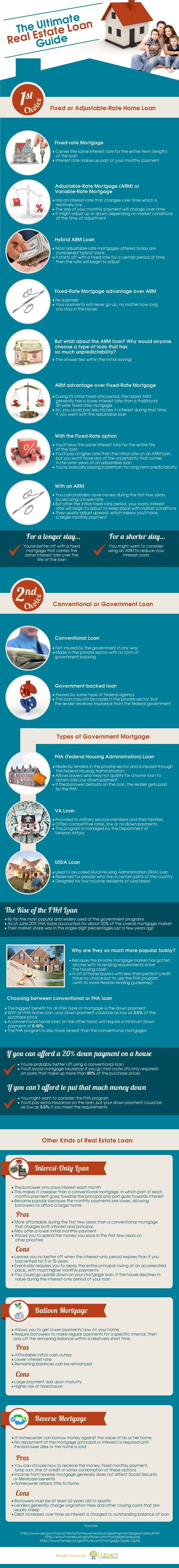Understanding different types of mortgage loans. Fairly accurate. Definitely don't need 20% dp to do conventional loan though