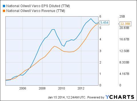 National-Oilwell Varco, Inc. (NOV): National Oilwell Varco: Undervalued Gem - Seeking Alpha