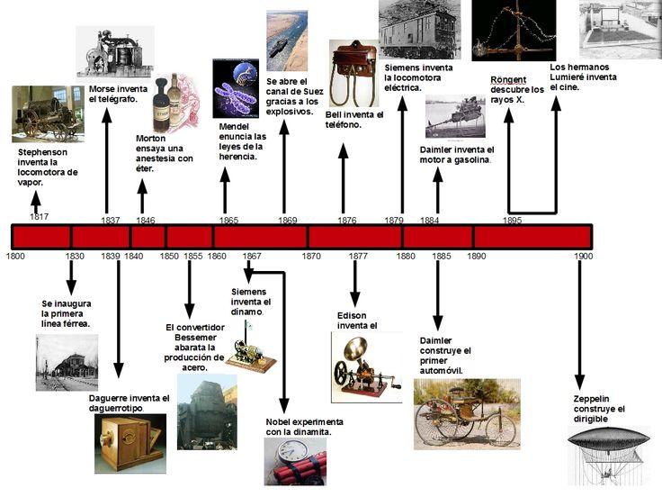 8.Inventos_Rev_Industrial.jpg (1058×794)