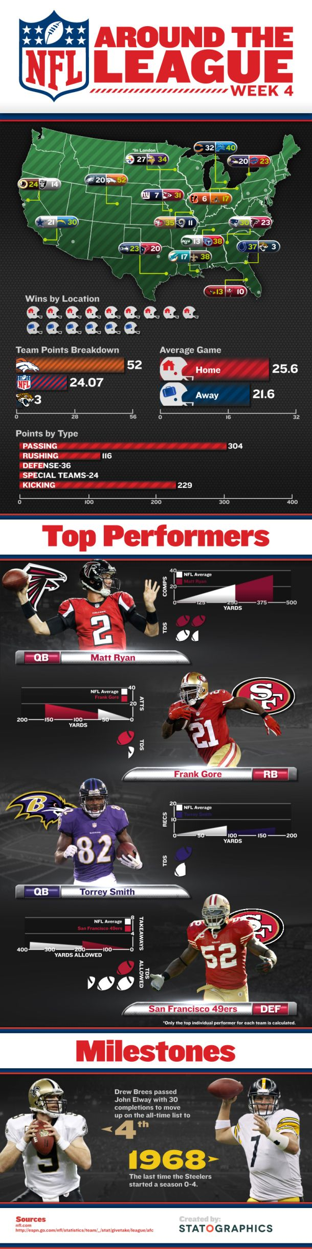 NFL Around The League [INFOGRAPHIC] #NFL#league