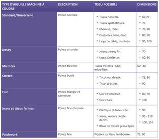 Choix de l'aiguille de machine à coudre - Le site pour apprendre à coudre seul(e)! !