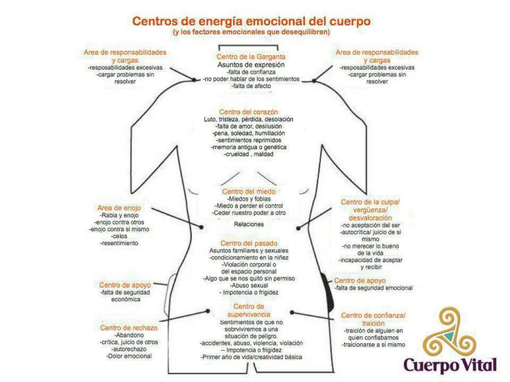 centros de energía emocional del cuerpo...