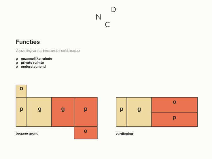 Ontwerp,  Door de structuur van de boerderij aan te houden is er een verdeling van private- en gezamelijke ruimtes ontstaan #boerderij #verbouwing #ontwerp #architect #interieurarchitect #denieuwecontext de nieuwe context #renovatie #wonen #werken #vide #keuken #kachel #bedandbreakfast #bed #breakfast #limburg #mariahoop #maastricht #nederland #langgevelboerderij #ruraal #onderzoek #constructie #baksteen #wit #groen