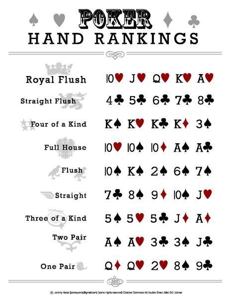 poker hands chart pdf