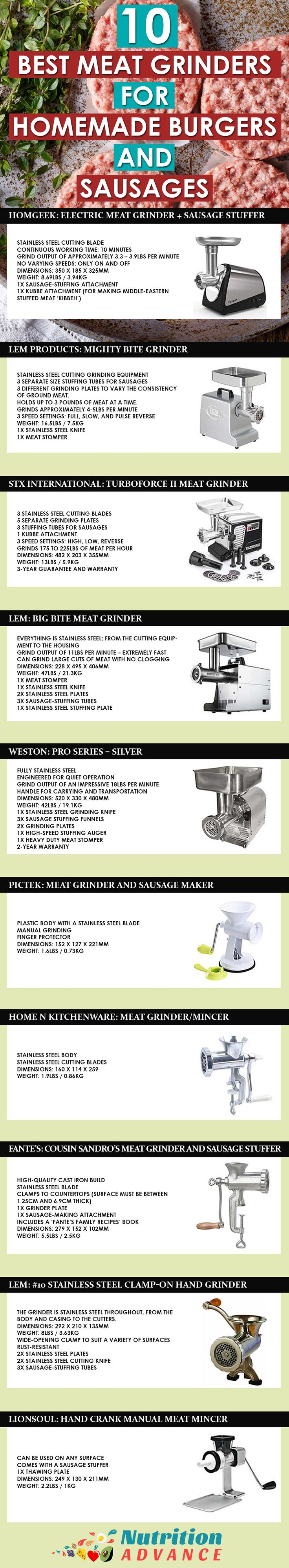 Homemade Burgers and Sausages Made Easy! Did you know that we can make homemade burgers and sausages from just about any cuts of meat....steak, bacon, liver? It's not as expensive as you'd think either, with home meat grinders starting from below $40! Here are ten of the best manual and electronic options for meat grinders.   Read more at: http;//nutritionadvance.com/meat-grinders   Via: @nutradvance