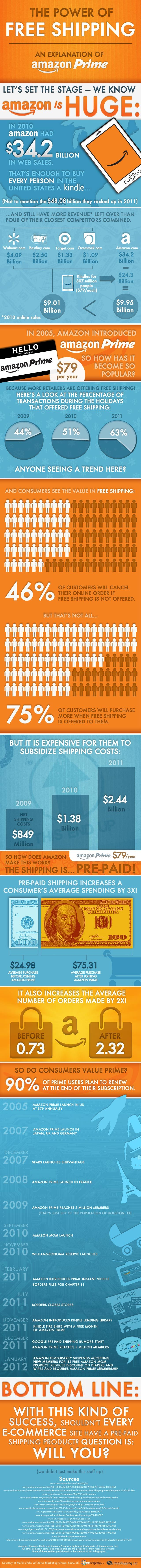 The Power of FREE Shipping - Amazon Prime [Infographic]