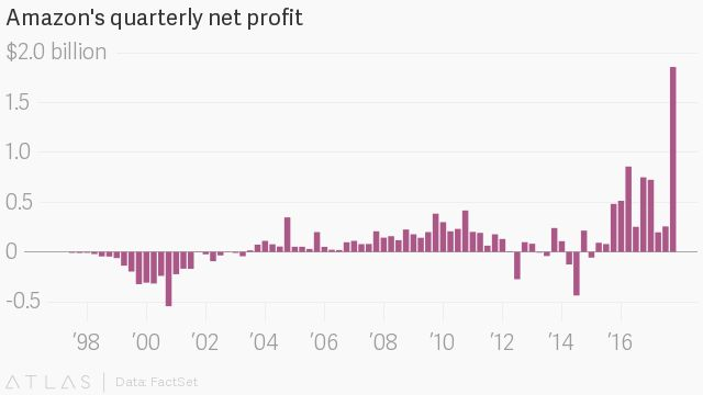 It took Amazon 14 years to make as much in net profit as it did last quarter
