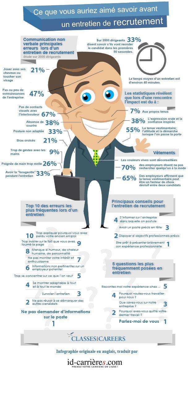 Tout ce qu'il faut savoir sur l'entretien d'embauche en une infographie !