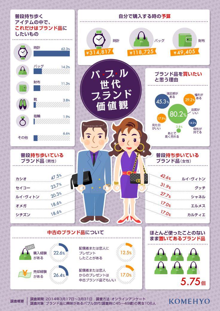 ブランド品に対する価値観を比較したインフォグラフィック。バブル世代とイマドキな若者の差は?   SEO Japan /情報に入れようとして ついこっち押しちゃっただよw 「丈夫で使い勝手が良いから好き」とかなら分かるが、「自分というものを持っていない人」ほど「ブランド名に振り回されている」感じ。何で金払って他人の会社の宣伝なんか喜々としてやってんのw?? 勿論「見る目も無い」から、騙されて偽物を摑まされているのに気が付いていないww