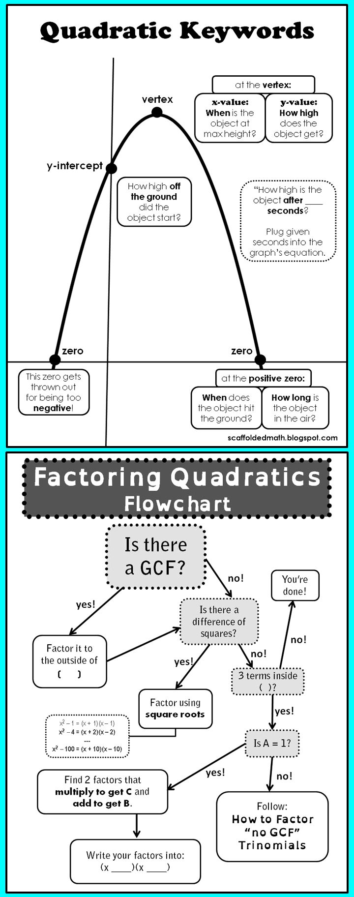 2 free quadratics references for students. One is for quadratic word problems, the other is for factoring quadratics.