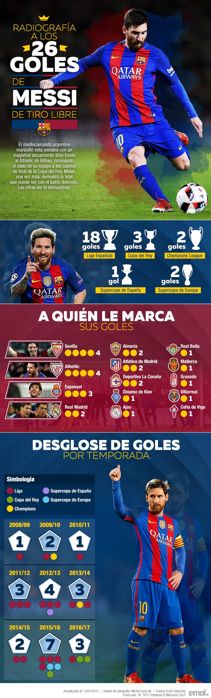 Mira la completa radiografía a los 26 goles de tiro libre de Messi en el Barcelona | Emol.com