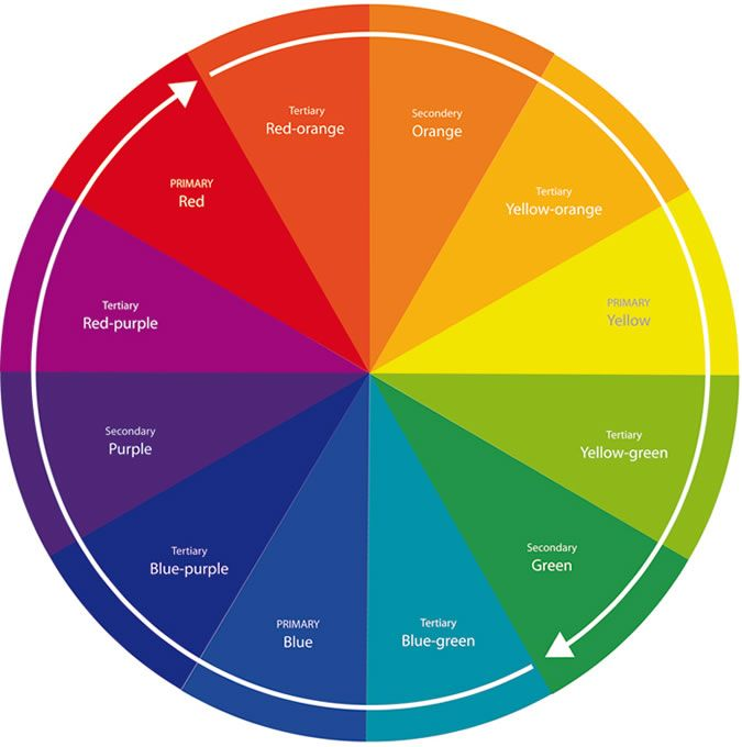 Refer To The Color Wheel When Decorating Ensure Colors Coordinate For Most Beautiful Combinations Possible