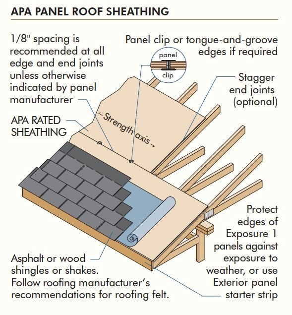Pin By Steve Lambert On Roofing Roof Sheathing Tongue Groove Shed
