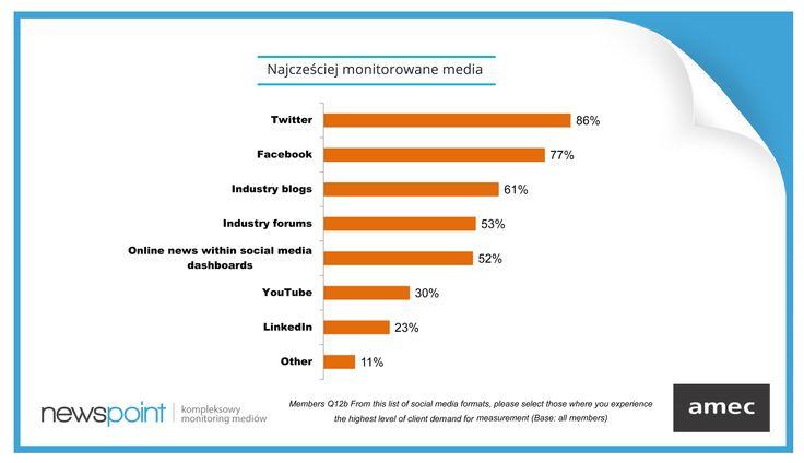Jak wynika z raportu AMEC, klienci najczęściej chcą monitorować publikacje na Twitterze (86%) i na Facebooku (77%). A jak jest w Waszym przypadku?