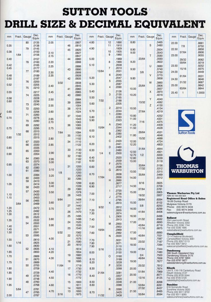 Decimal To Fraction Drill Chart Sutton Tools Drill Size