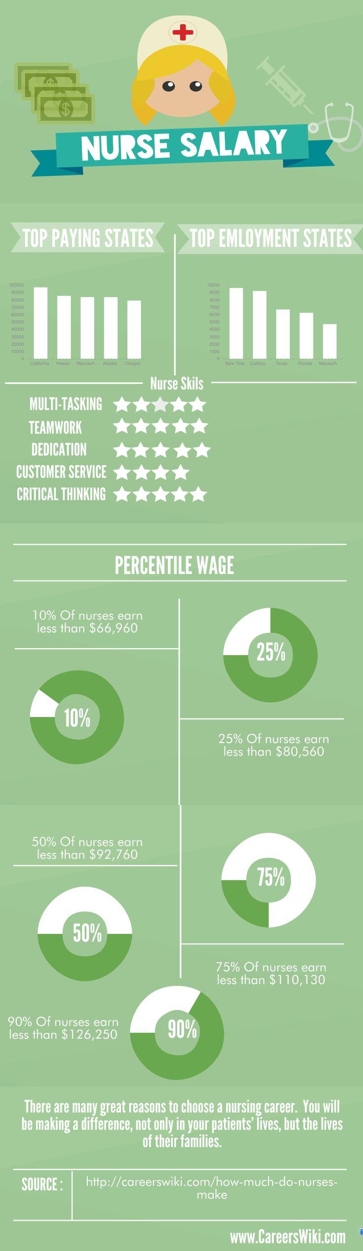 How much do Nurses make? INFOGRAPHIC Nursing infographic