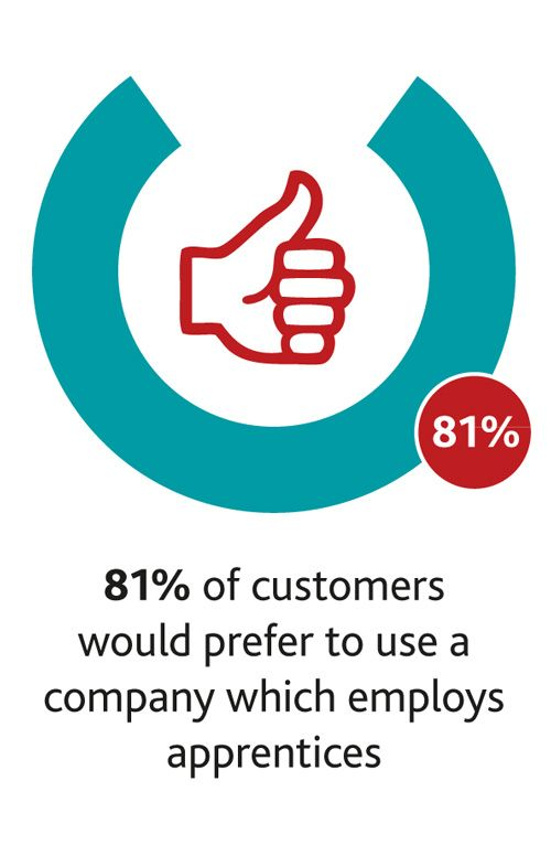 81% of customers would prefer to use a company which employs apprentices