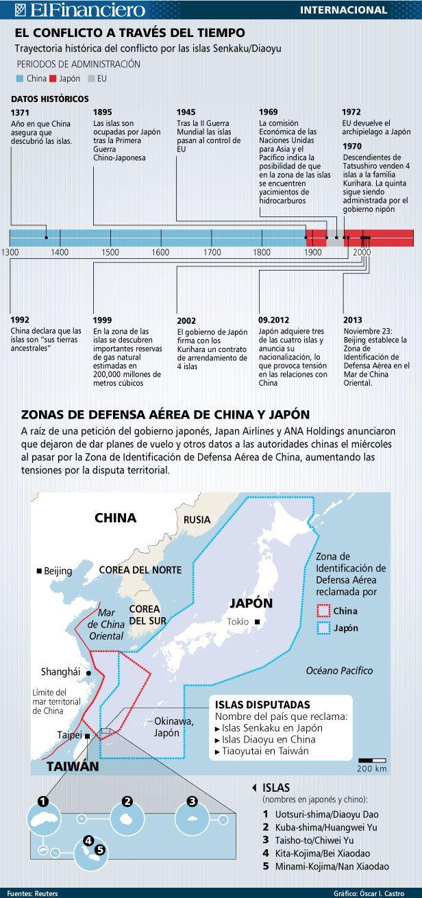 Conflictos en el Mar de China Oriental. 2 de diciembre 2013.