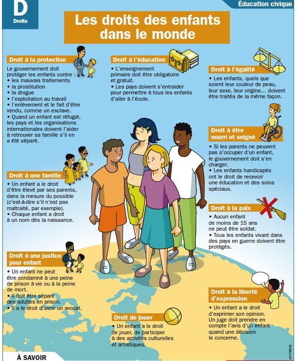 Fiche exposés : Les droits des enfants dans le monde