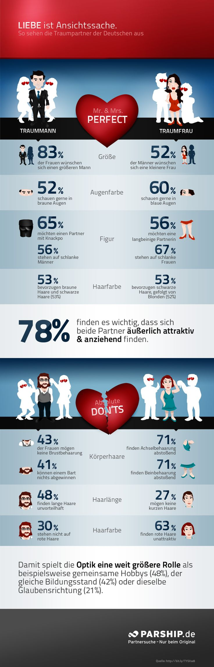 German infographic about preferred partners.