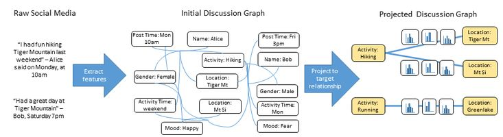 Discussion Graph Tool - Microsoft Research