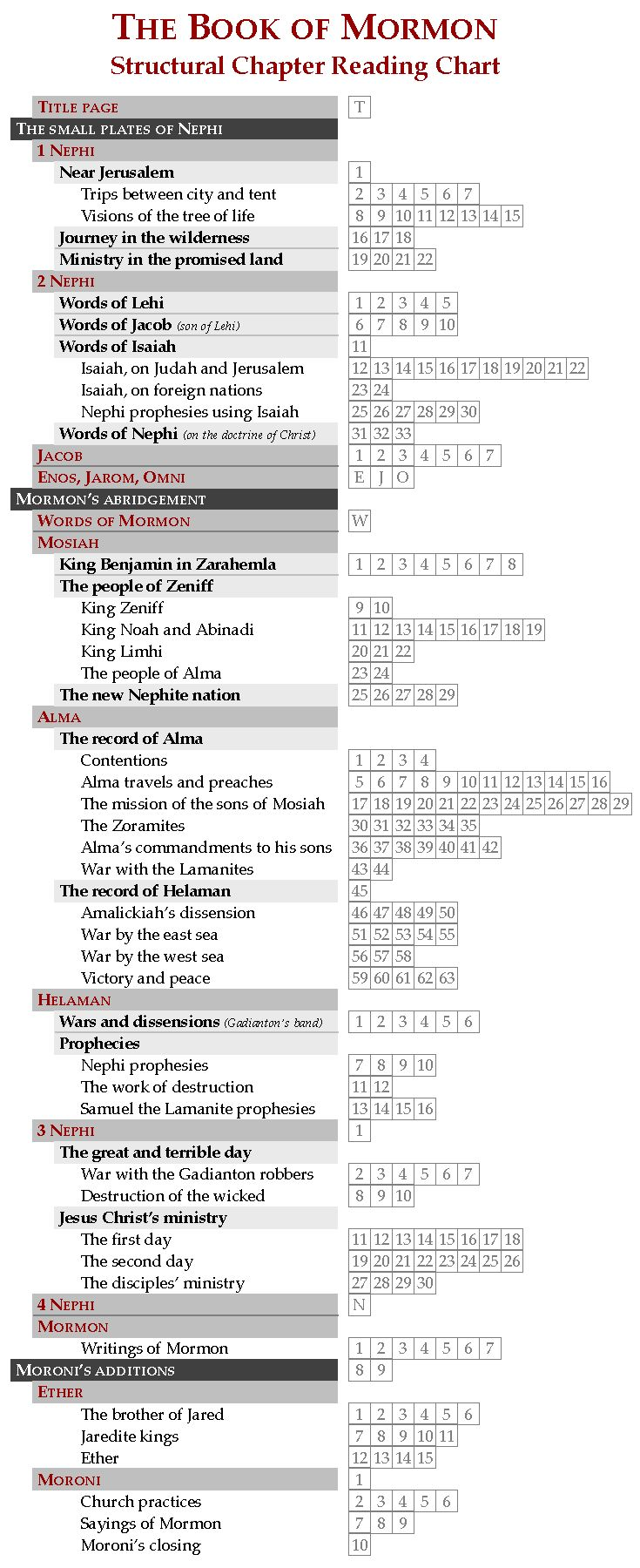 "Book of Mormon: Structural Chapter Reading Chart. If you're tracking your reading progress, you might as well learn something from your chart, right?  This checklist depicts the larger structure as major/minor subdivisions to help you see the big picture.  If you like these headings, see the free pdf version of the Book of Mormon called ""The Structured Edition"" which has headings (like you see in this chart), colored dialogue, and other helpful features to keep you oriented as you read."