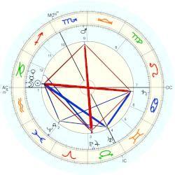 Giovannni Segantini - natal chart (Placidus)