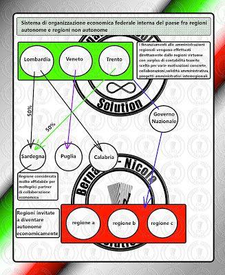 Politica: Sistema di gestione economica del paese misto fede...