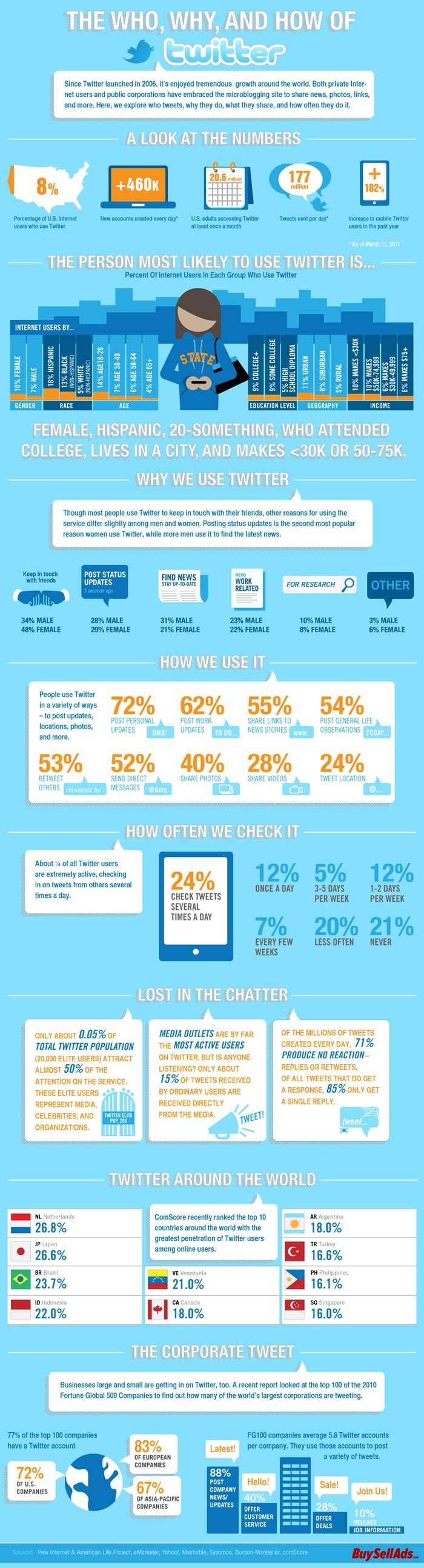 Worldwide Twitter info graphics  I don't really tweet so maybe this will make me do it as a work relatedfunction.