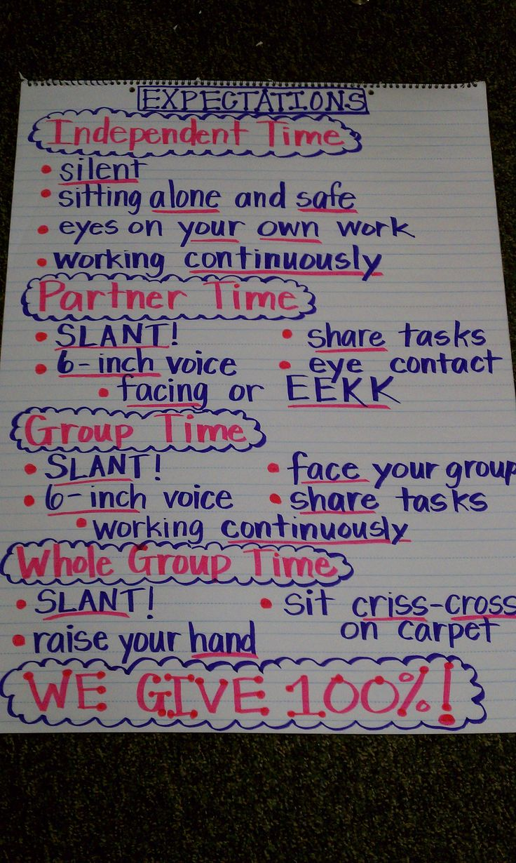 My class behavior expectations for different settings! Easy to refer back to throughout the day when working structure changes from independent, to partners, to small groups, to whole group, and back again! :-)