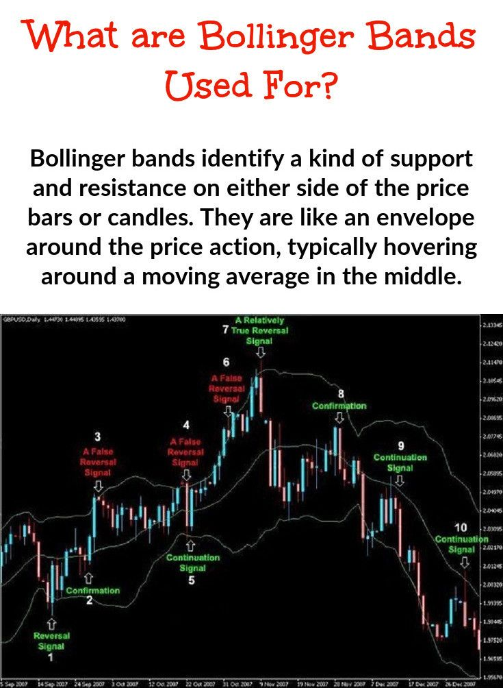 Bollinger Band Trading Implied Volatility Technical Analysis