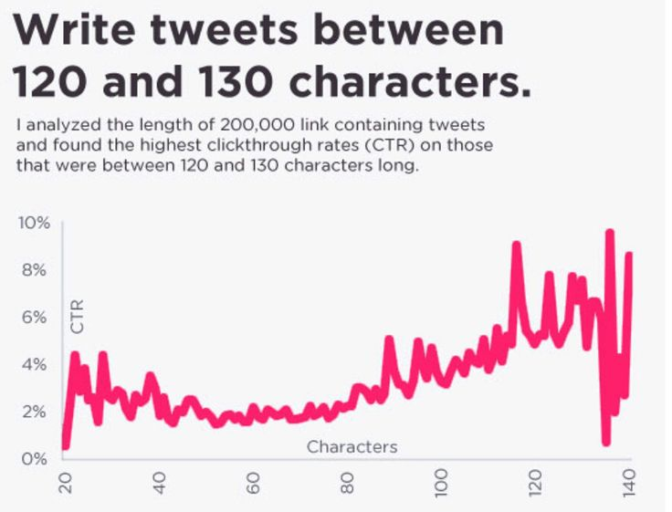 How to Tweet - the correct number of characters to use for maximum engagement.
