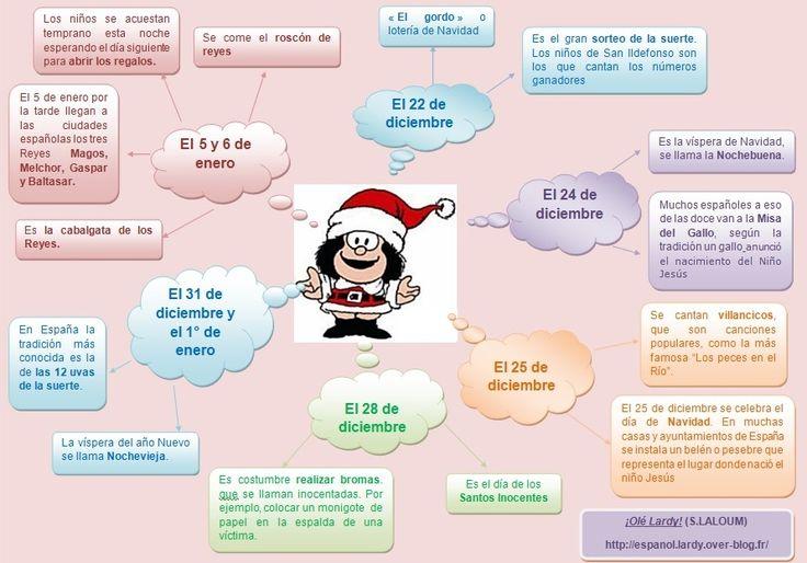 Carte mentale sur les fêtes de fin d'année en Espagne ¡Olé Lardy!