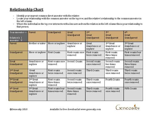 the relationship calculator chart