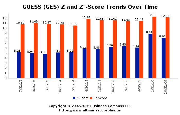 Altman Z-Score Analysis for Genesis Resources Limited (GES) #altmanzscore