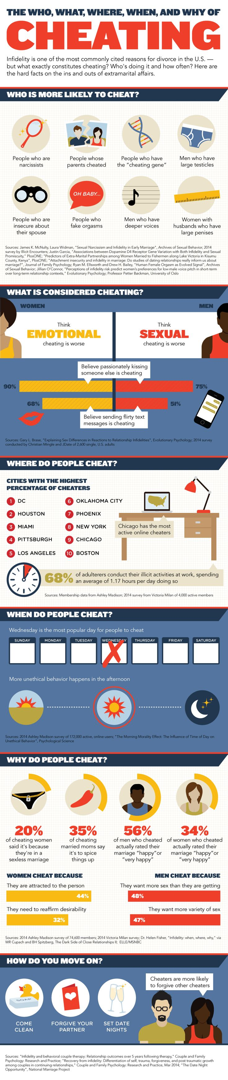 CITIES WITH THE HIGHEST PERCENTAGE OF CHEATERS: 1.DC 2.HOUSTON 3.MIAMI  4.PITTSBURGH 5.LOS ANGELES 6.OKLAHOMA CITY 7.PHOENIX 8.NEW YORK 9.CHICAGO 10.BOSTON