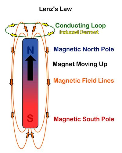 The electricity is a part of our life. Can we make a magnet out of electricity