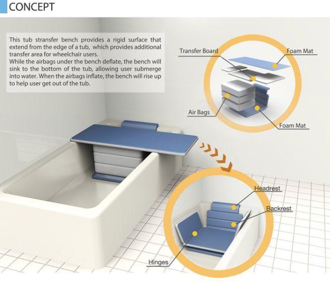 Tub Transfer Bench: A bathtub-accessing system for elderly people