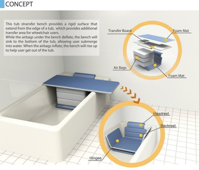 Tub Transfer Bench: A bathtub-accessing system for elderly people