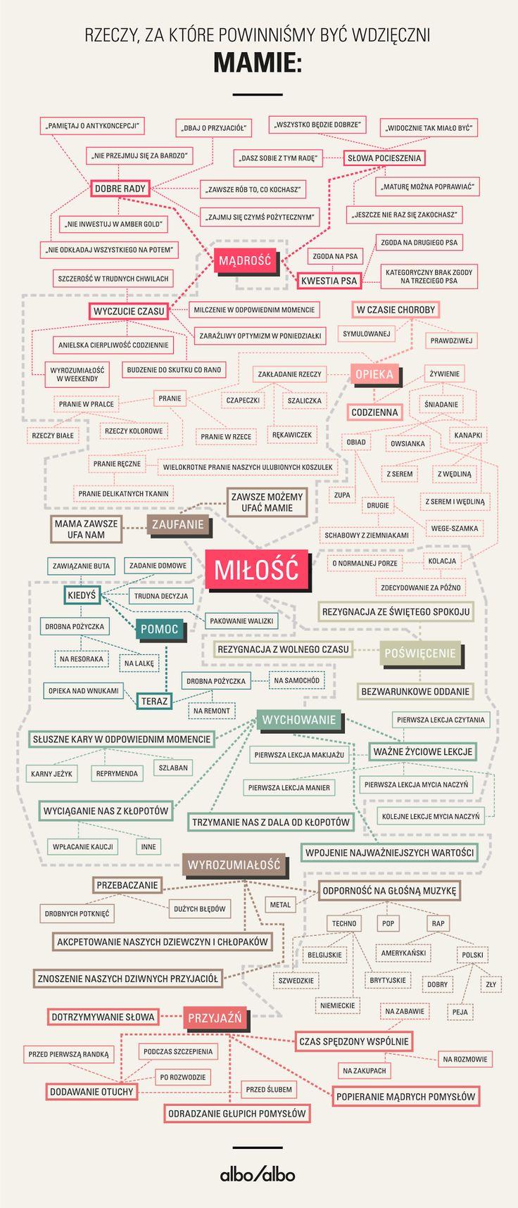 Infografika na Dzień Matki: Rzeczy, za które powinniśmy być wdzięczni mamie