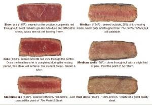 Well, Medium or a Rare steak?