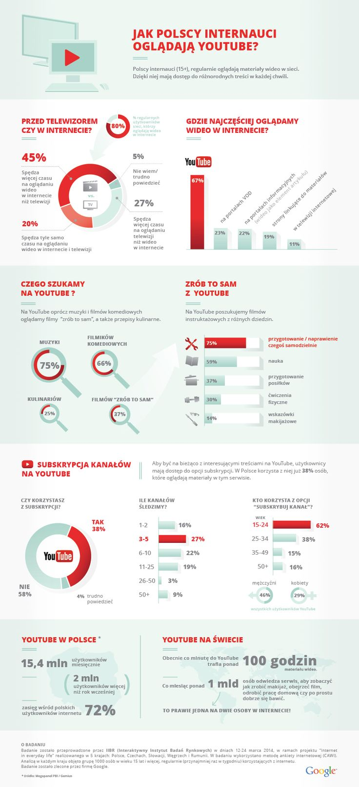 opinie internautów infografika - Szukaj w Google