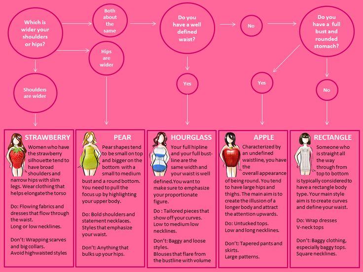 Women Body Chart