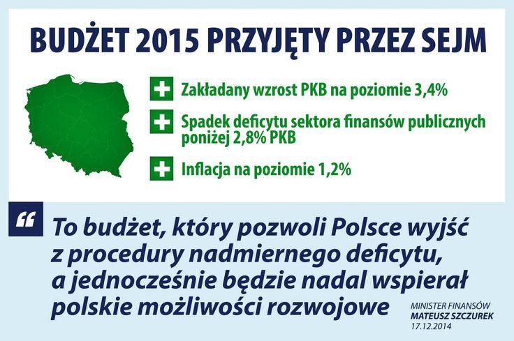 """Sejm przyjął budżet na rok 2015. """"To budżet bardzo odpowiedzialny i stabilny, ale też niepozbawiony elementów prospołecznych"""" - oceniła premier Ewa Kopacz.  Więcej: http://www.platforma.org/aktualnosc/40370/sejm-uchwalil-budzet-na-2015-r"""