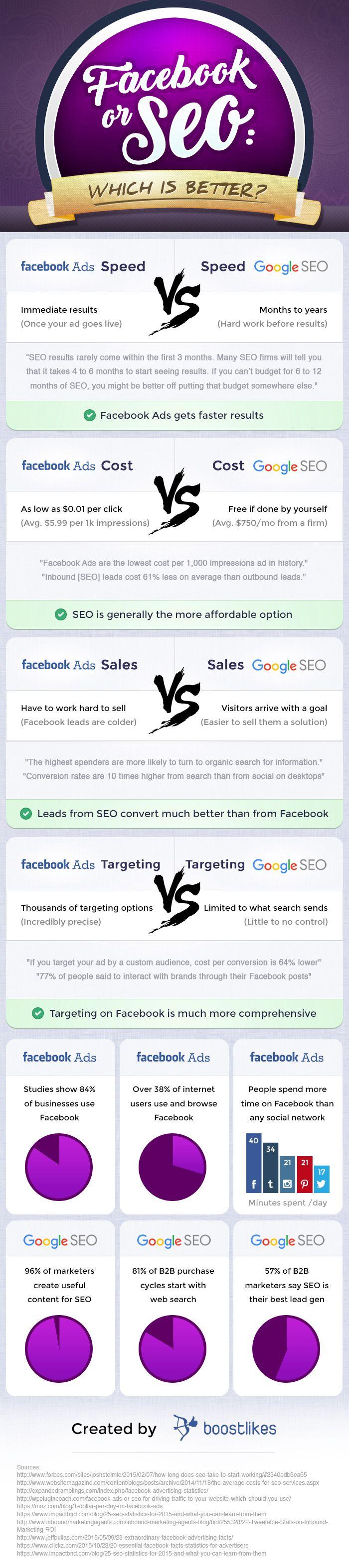 Ce motoda de promovare preferati: reclamele pe facebook sau SEO