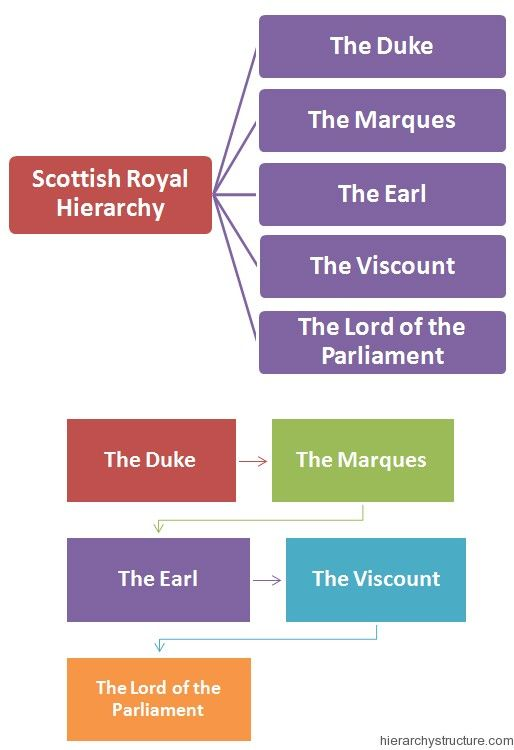 Scottish Royal Hierarchy Royal Hierarchy Pinterest