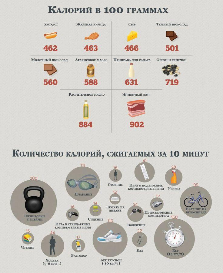 Калькулятор Сжигания Калорий Для Похудения. Калькулятор калорий для похудения онлайн