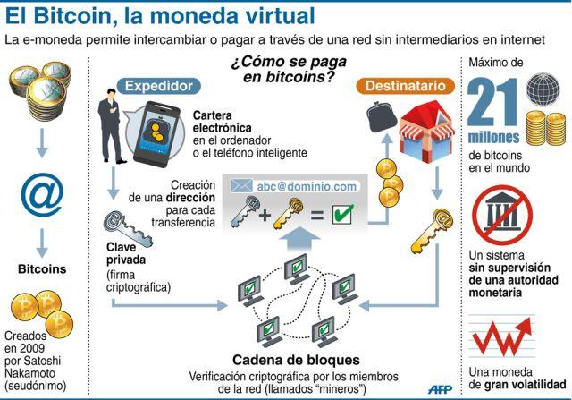 Bitcoin: la moneda virtual de Internet